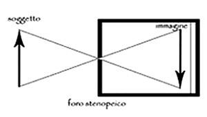 schema pinhole